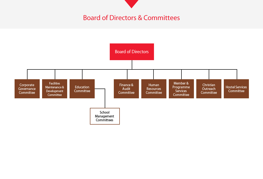 Ymca of hong kong board of directors committees pooptronica Choice Image